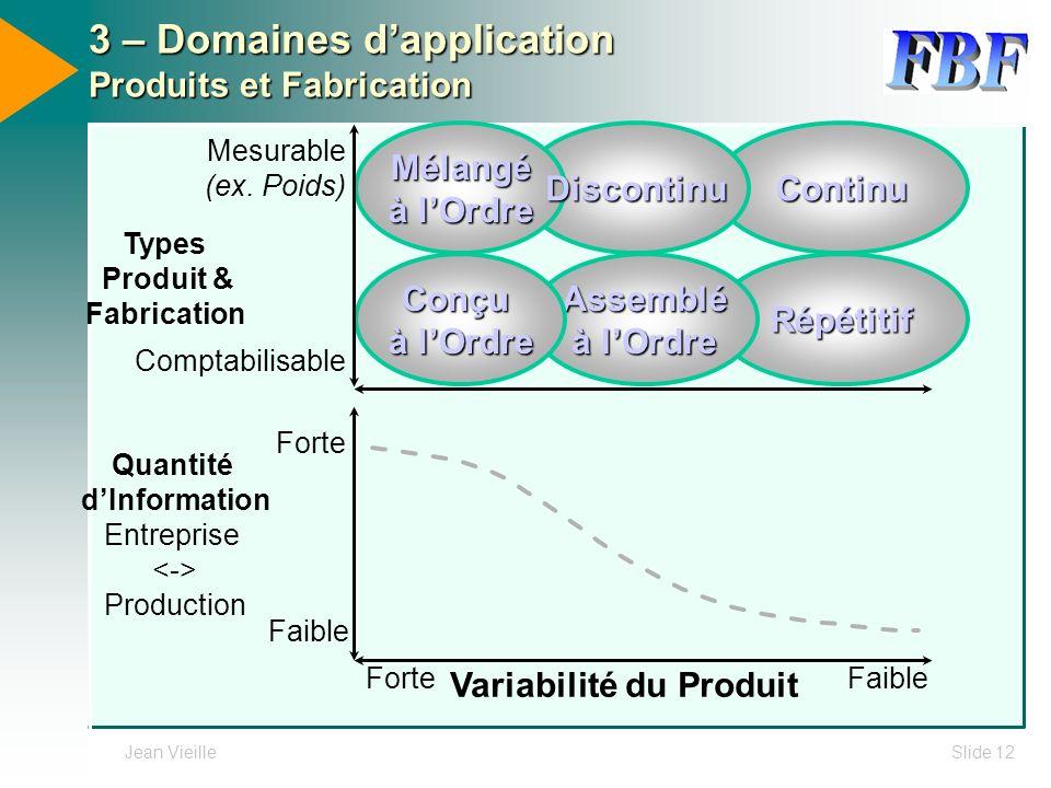 3 – Domaines d'application Produits et Fabrication