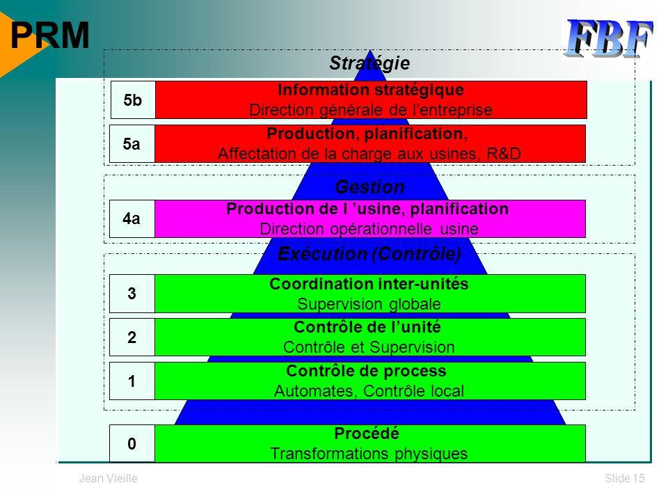 PRM Stratégie Gestion Exécution (Contrôle) Information stratégique 5b
