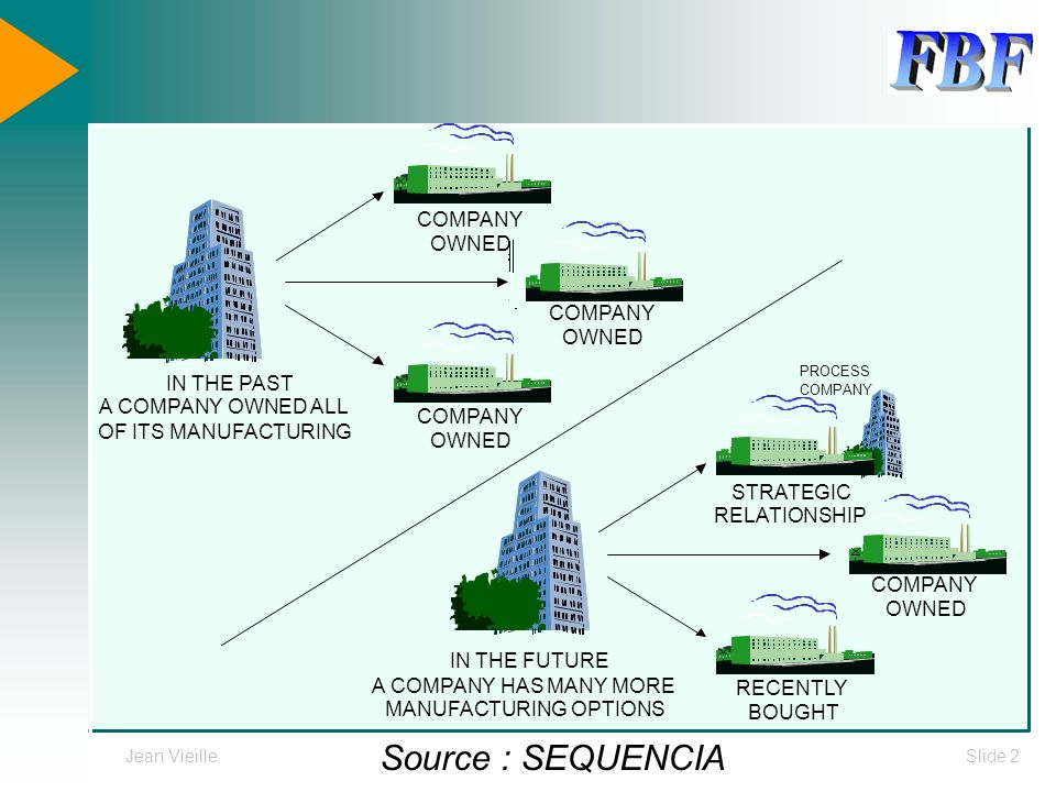 Source : SEQUENCIA COMPANY OWNED COMPANY OWNED IN THE PAST