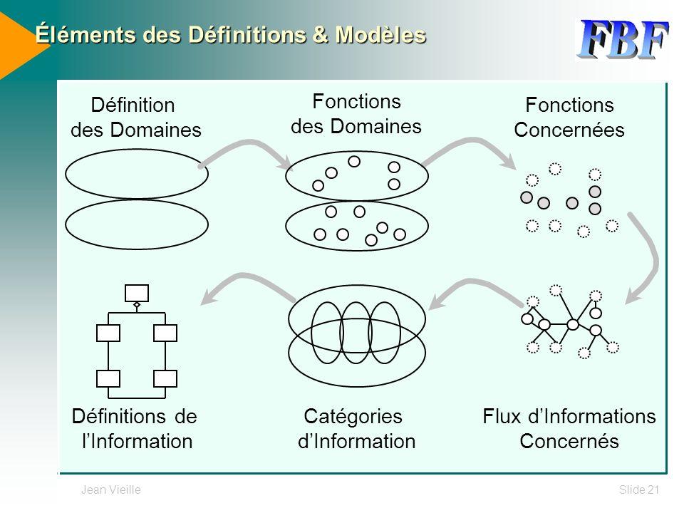 Éléments des Définitions & Modèles