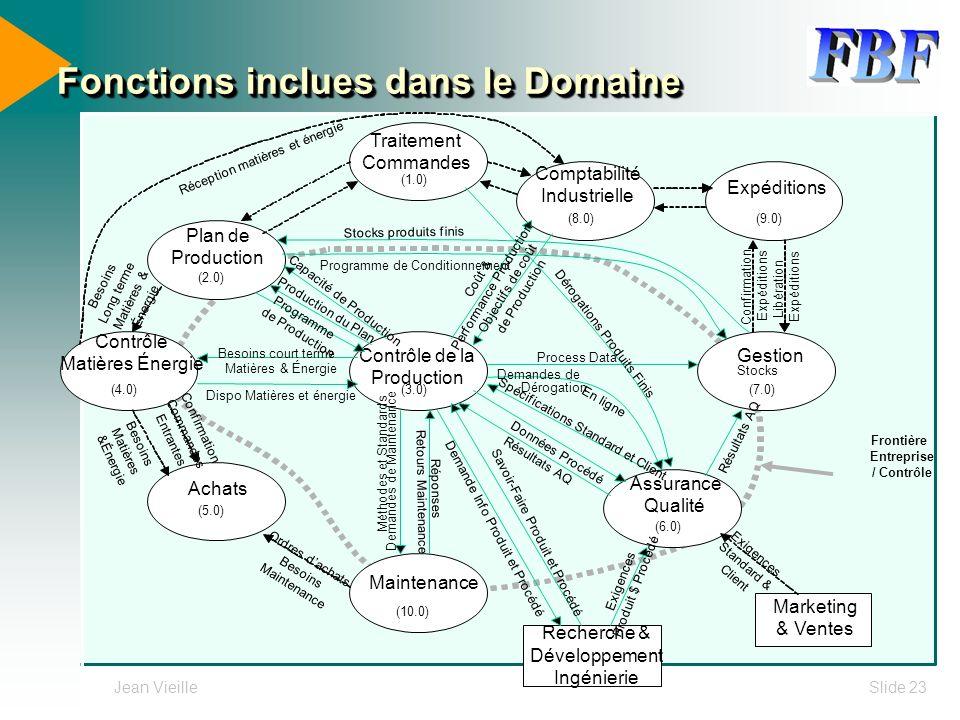 Fonctions inclues dans le Domaine