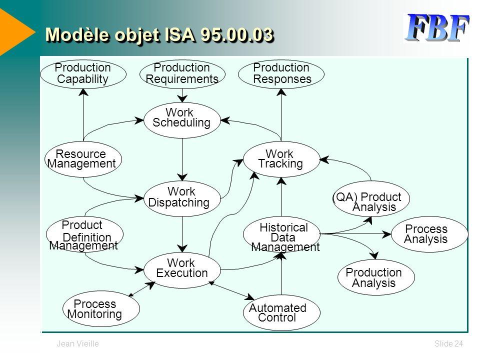 Modèle objet ISA 95.00.03 Historical Data Management Process Analysis