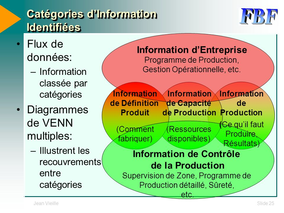 Catégories d'Information Identifiées