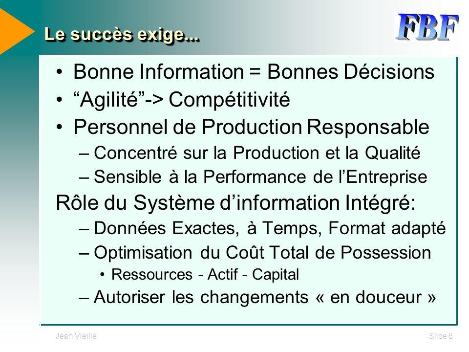 Bonne Information = Bonnes Décisions Agilité -> Compétitivité