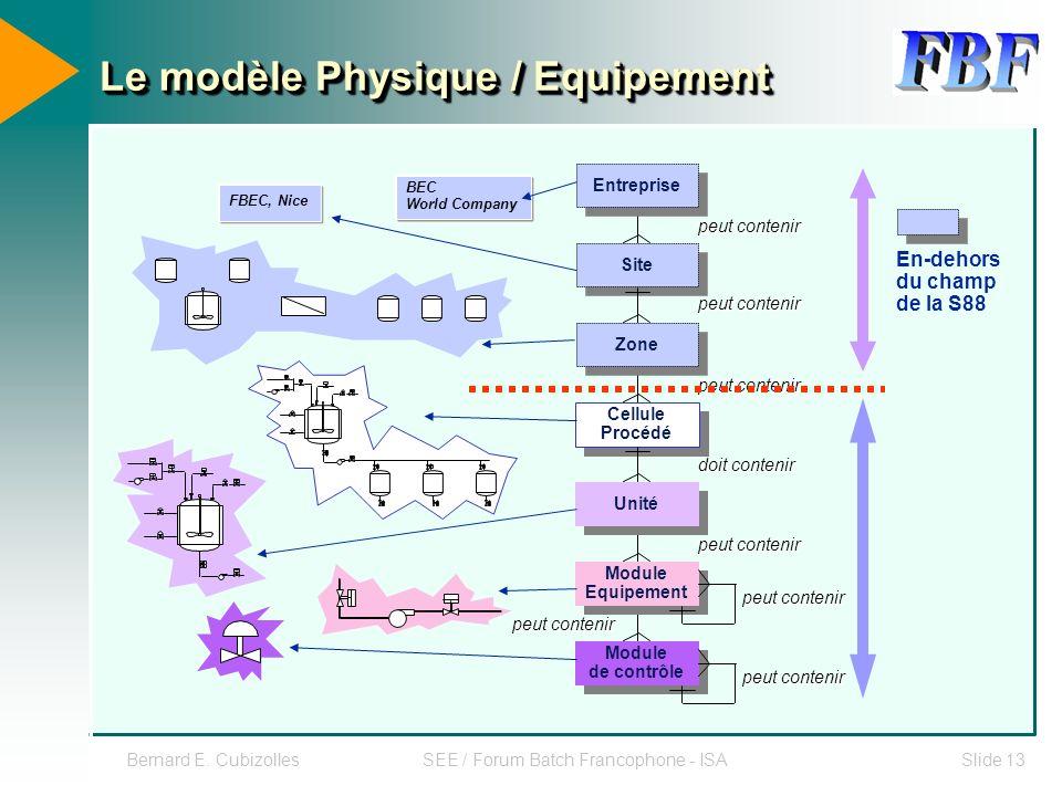 Le modèle Physique / Equipement