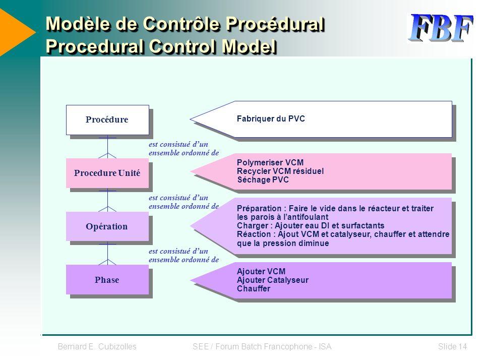 Modèle de Contrôle Procédural Procedural Control Model