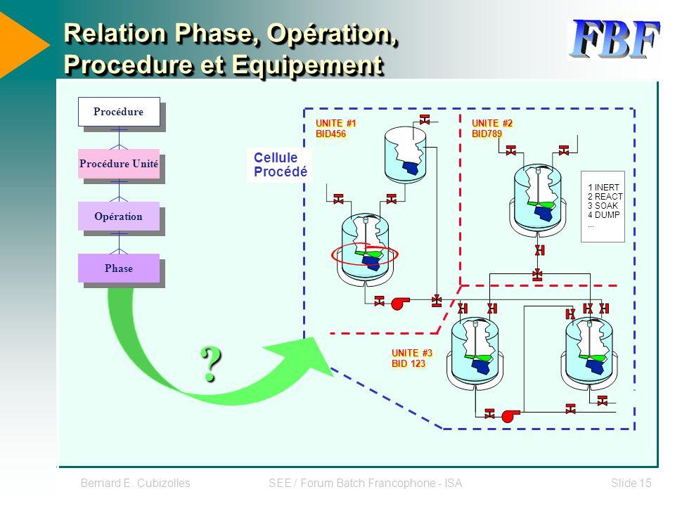 Relation Phase, Opération, Procedure et Equipement
