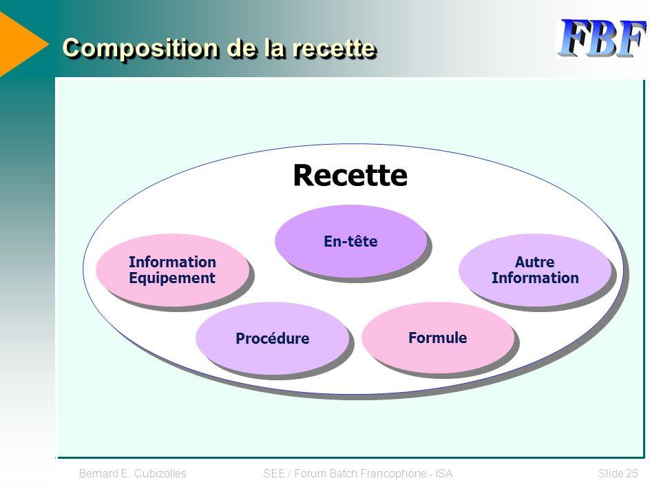 Composition de la recette