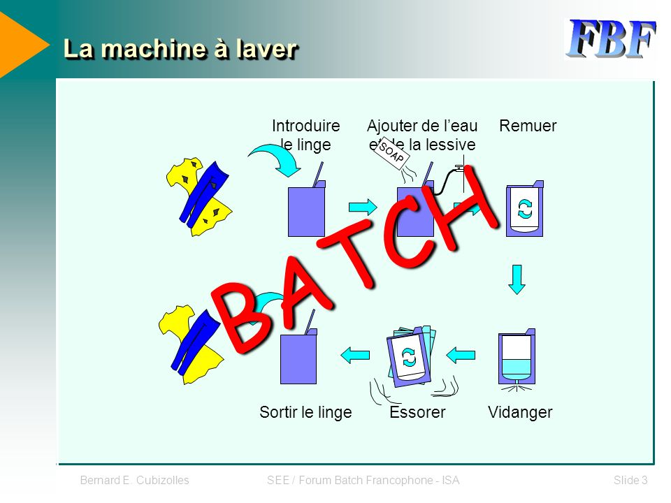 BATCH La machine à laver Introduire le linge