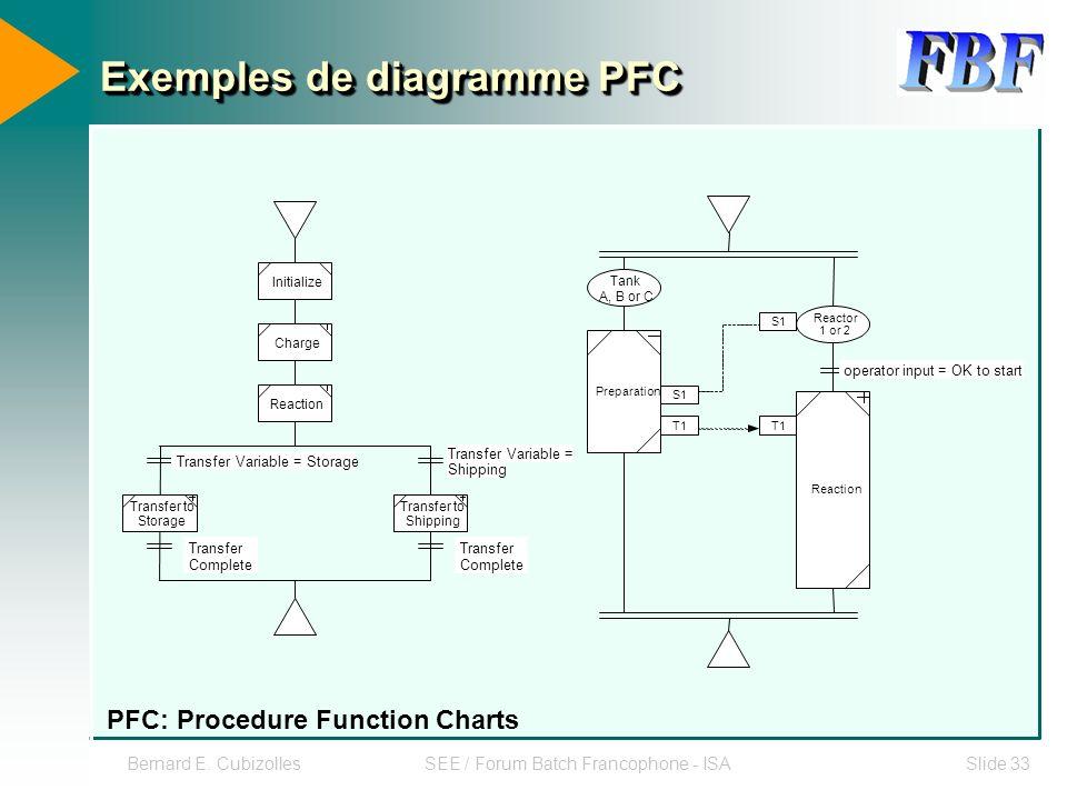 Exemples de diagramme PFC