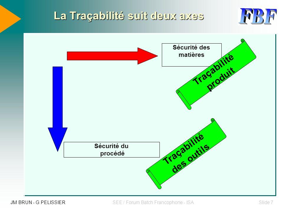 La Traçabilité suit deux axes