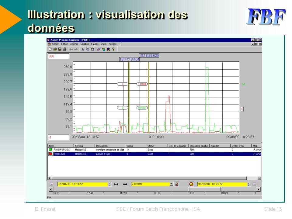 Illustration : visualisation des données