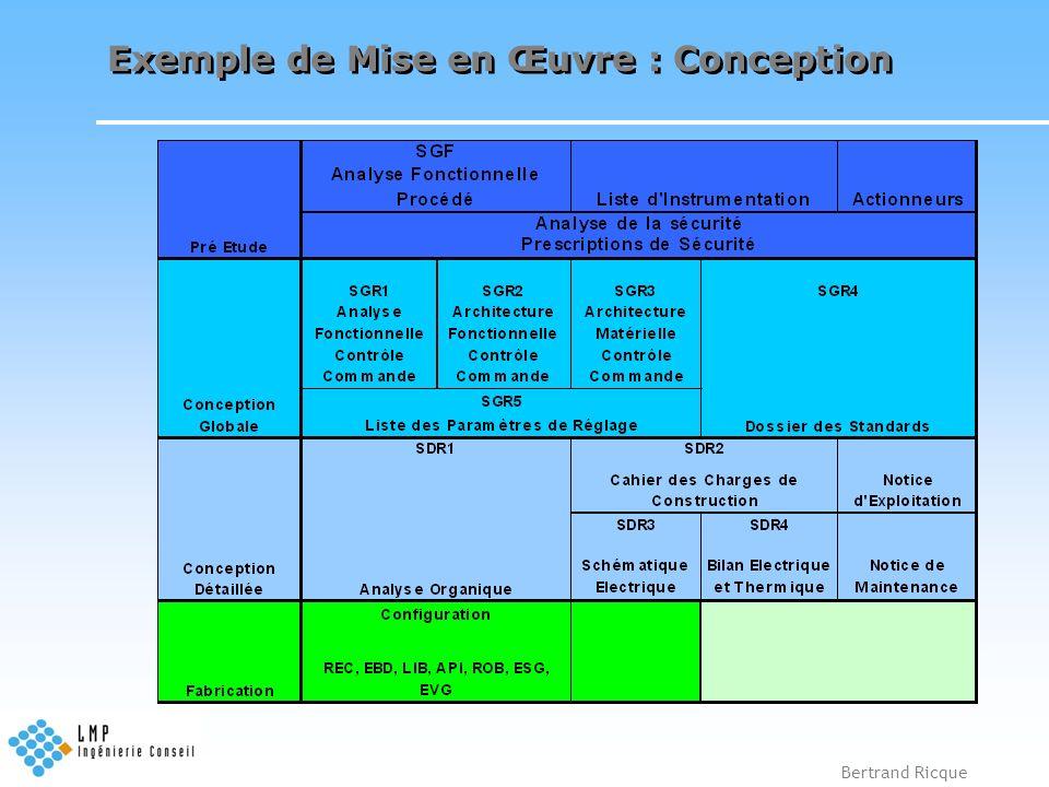 Exemple de Mise en Œuvre : Conception