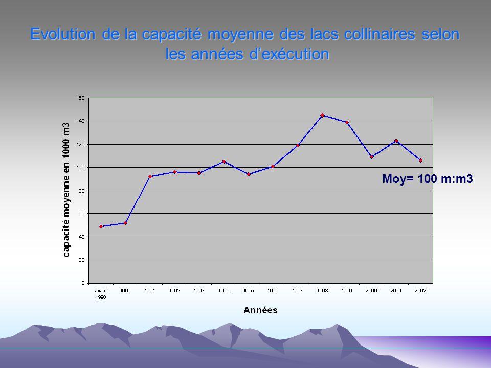 Evolution de la capacité moyenne des lacs collinaires selon les années d'exécution