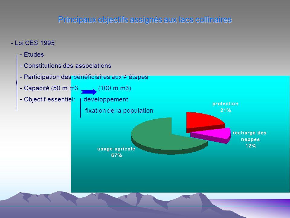 Principaux objectifs assignés aux lacs collinaires