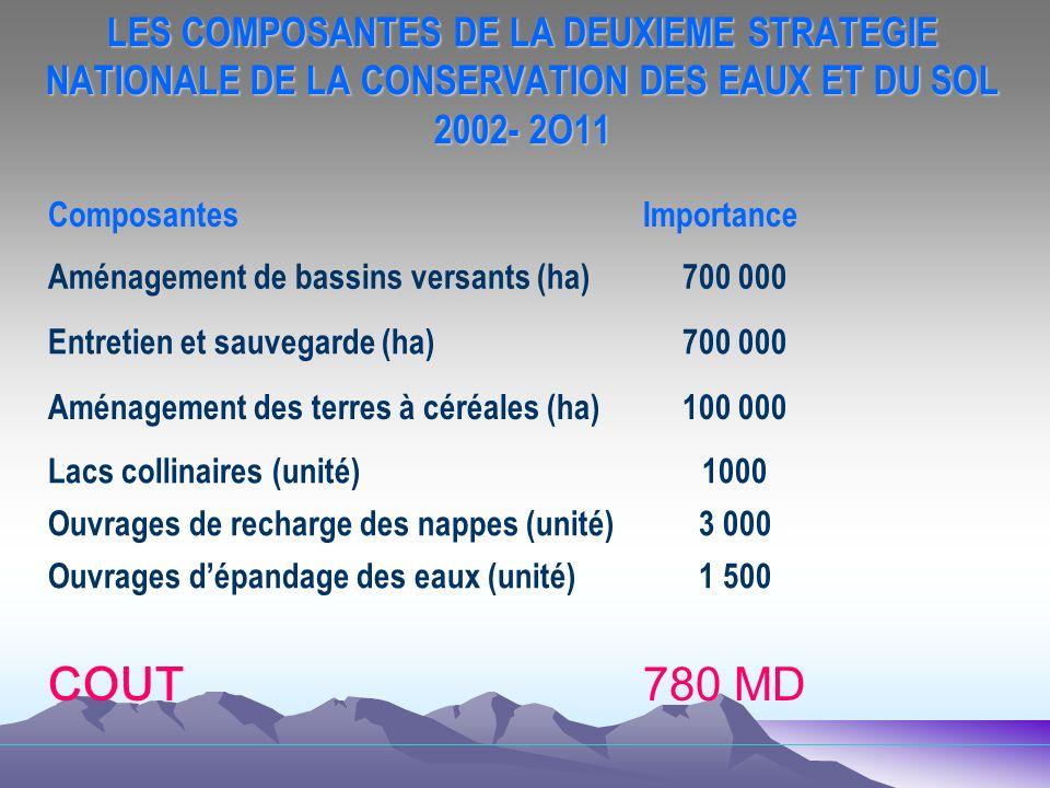 LES COMPOSANTES DE LA DEUXIEME STRATEGIE NATIONALE DE LA CONSERVATION DES EAUX ET DU SOL 2002- 2O11