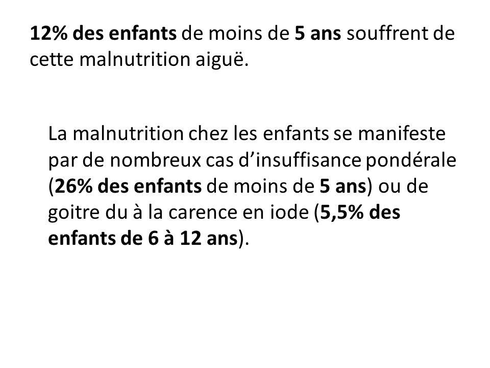 12% des enfants de moins de 5 ans souffrent de cette malnutrition aiguë.