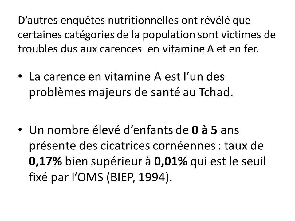 D'autres enquêtes nutritionnelles ont révélé que certaines catégories de la population sont victimes de troubles dus aux carences en vitamine A et en fer.