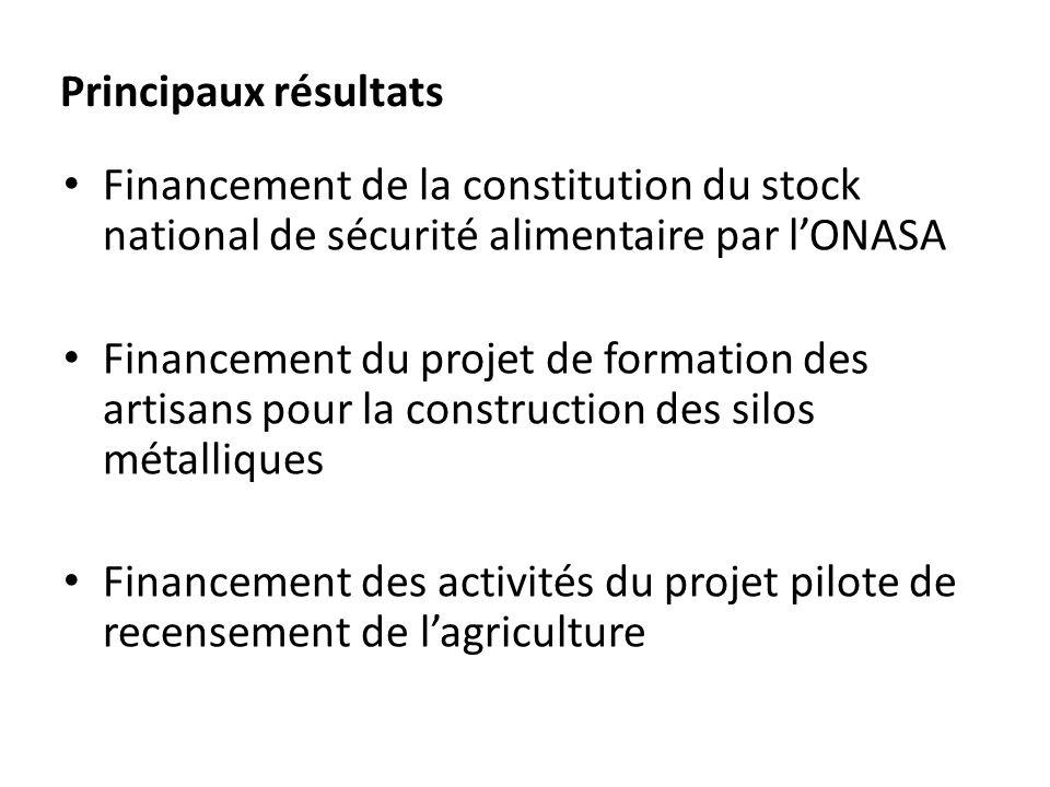 Principaux résultats Financement de la constitution du stock national de sécurité alimentaire par l'ONASA.
