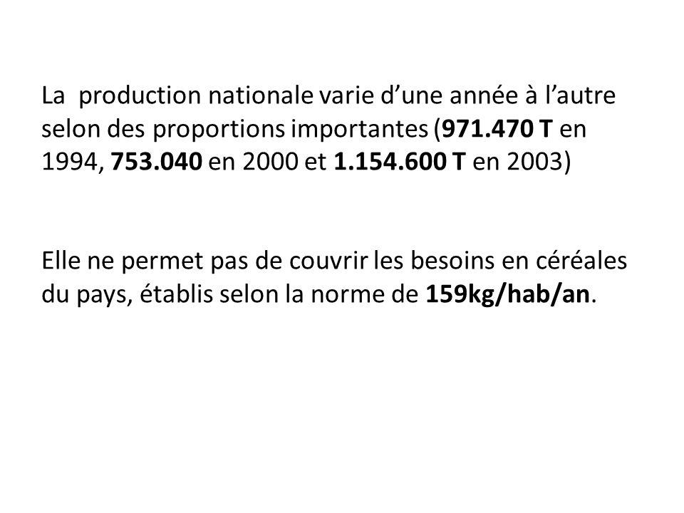 La production nationale varie d'une année à l'autre selon des proportions importantes (971.470 T en 1994, 753.040 en 2000 et 1.154.600 T en 2003) Elle ne permet pas de couvrir les besoins en céréales du pays, établis selon la norme de 159kg/hab/an.