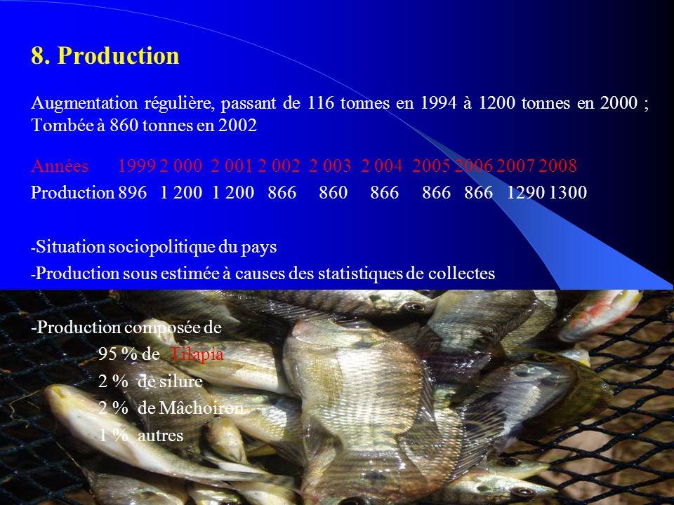 8. Production Augmentation régulière, passant de 116 tonnes en 1994 à 1200 tonnes en 2000 ; Tombée à 860 tonnes en 2002.