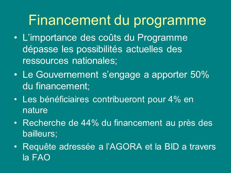 Financement du programme