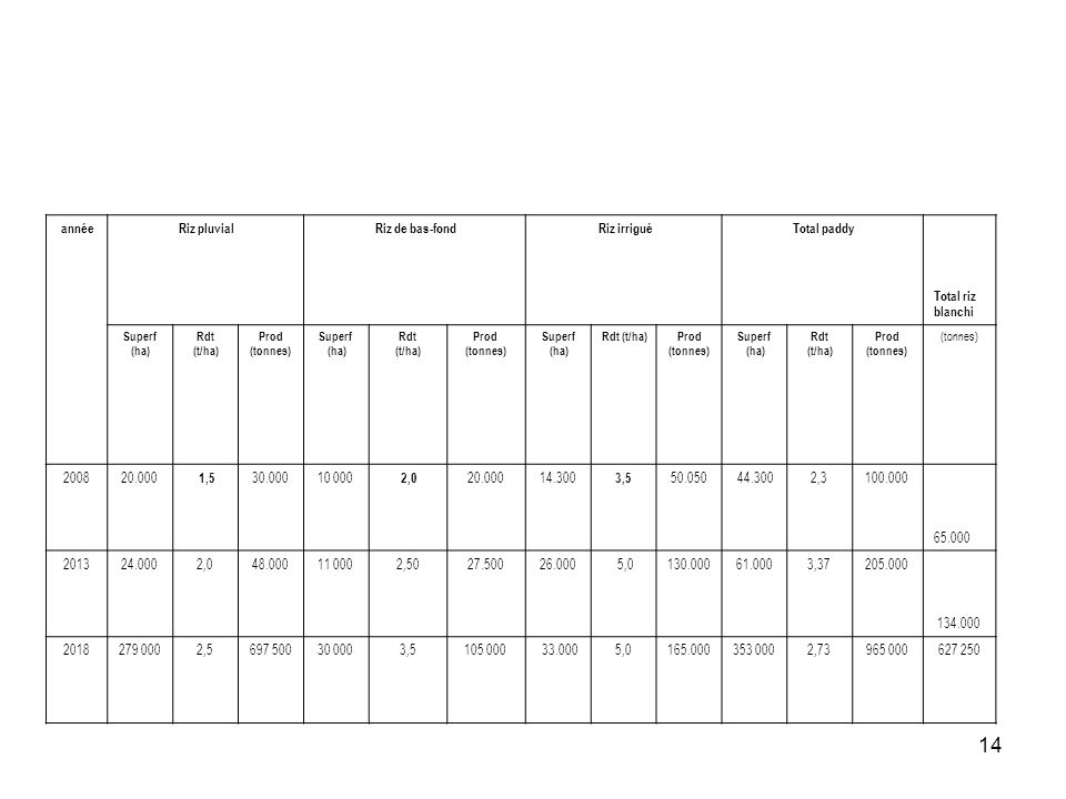 année Riz pluvial Riz de bas-fond Riz irrigué Total paddy 1,5 2,0 3,5