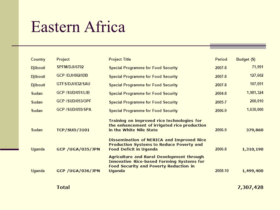Eastern Africa Total 7,307,428 Country Project Project Title Period