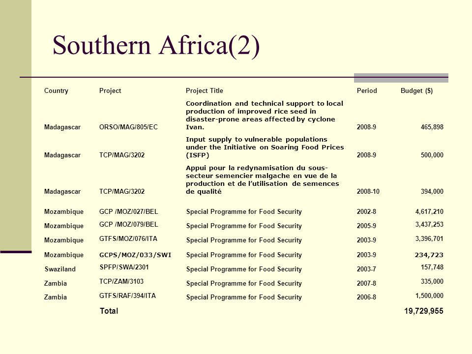Southern Africa(2) Total 19,729,955 Country Project Project Title
