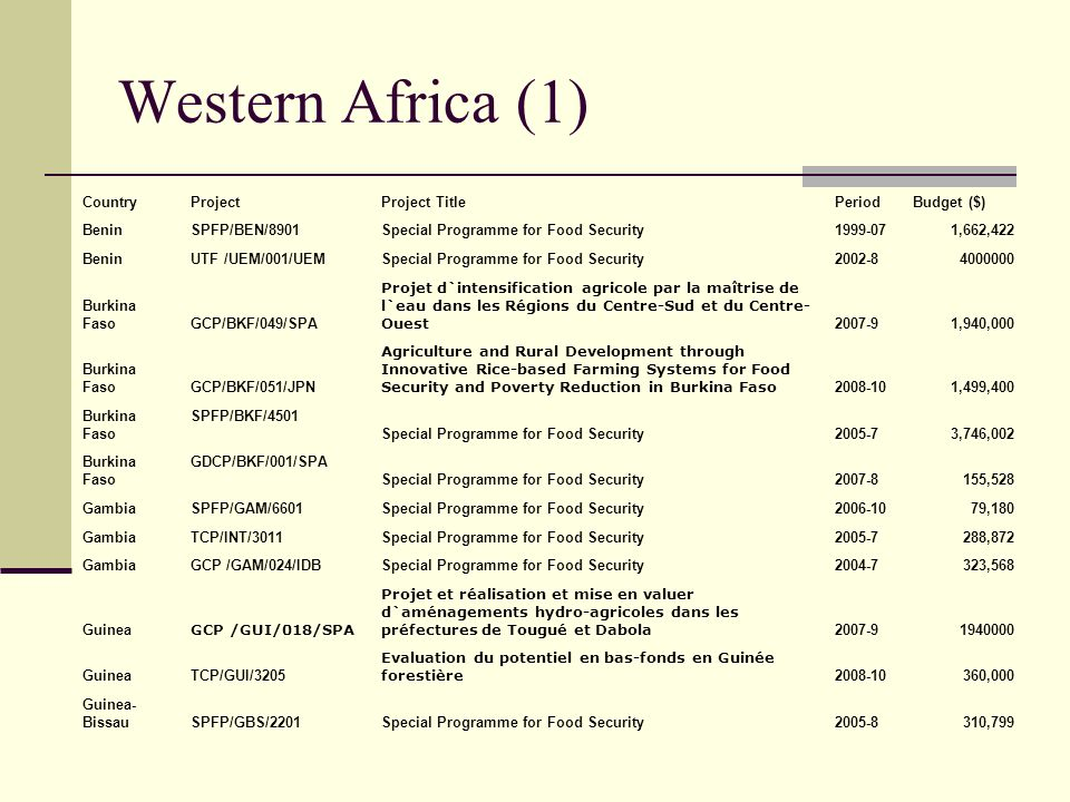 Western Africa (1) Country Project Project Title Period Budget ($)