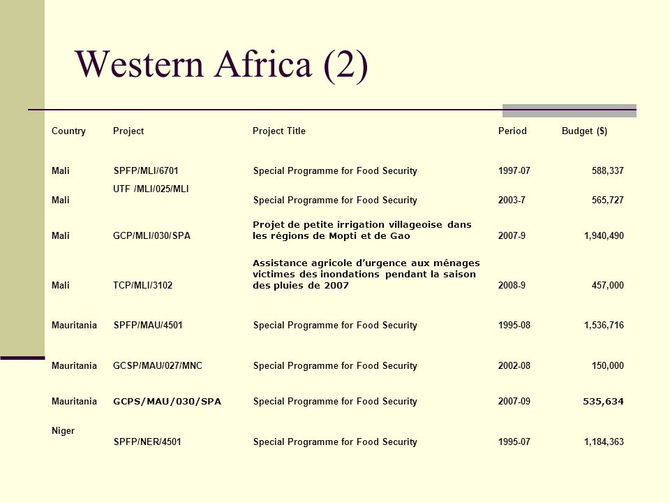 Western Africa (2) Country Project Project Title Period Budget ($)