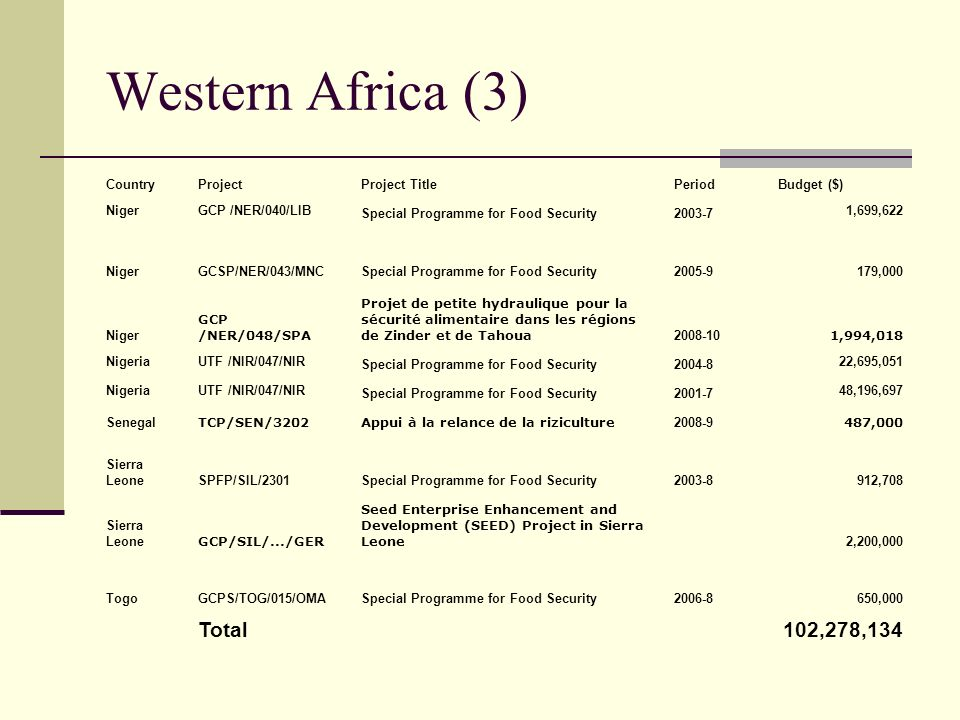 Western Africa (3) Total 102,278,134 Country Project Project Title