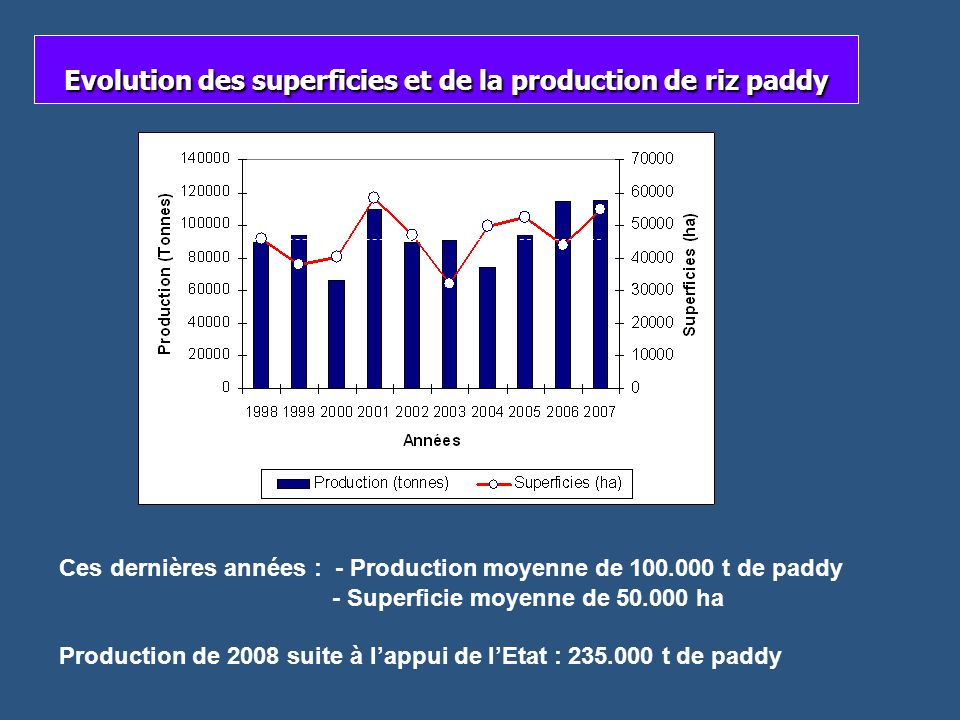 Evolution des superficies et de la production de riz paddy