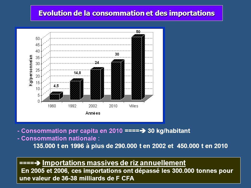 Evolution de la consommation et des importations