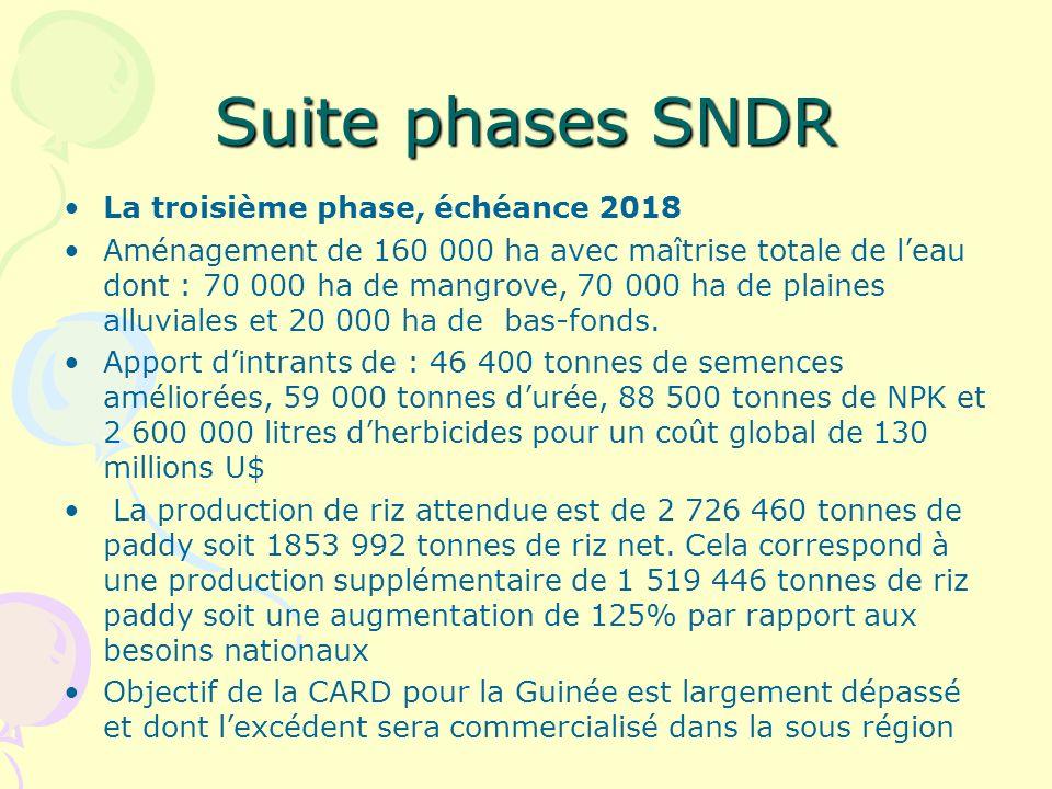 Suite phases SNDR La troisième phase, échéance 2018