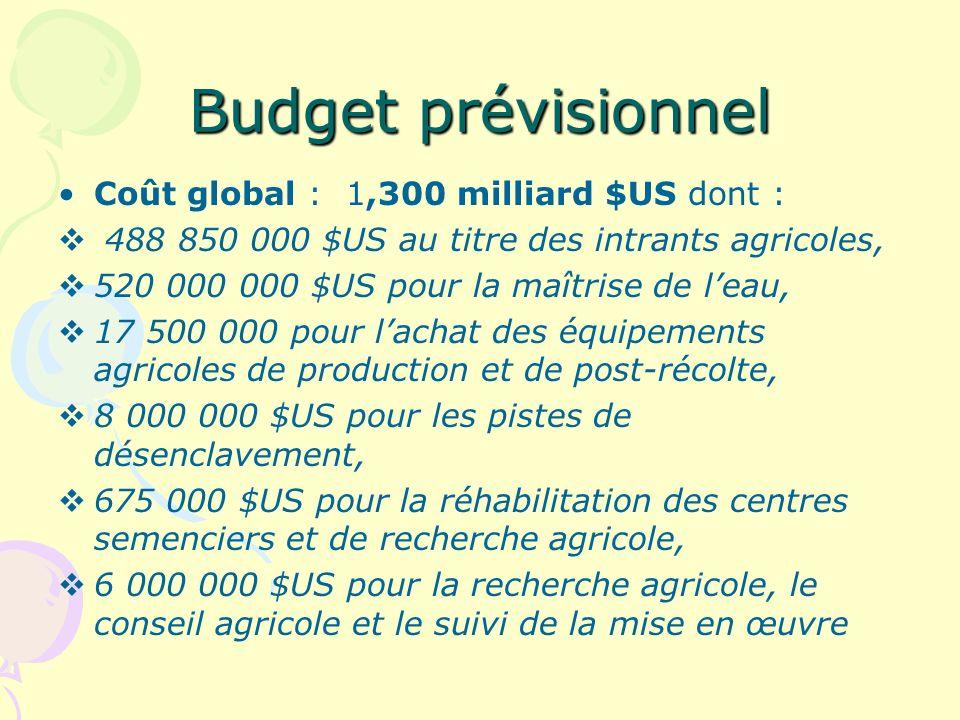 Budget prévisionnel Coût global : 1,300 milliard $US dont :