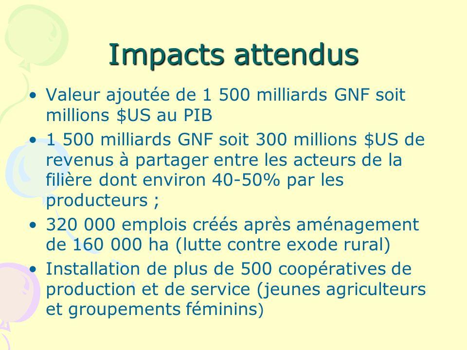 Impacts attendus Valeur ajoutée de 1 500 milliards GNF soit millions $US au PIB.