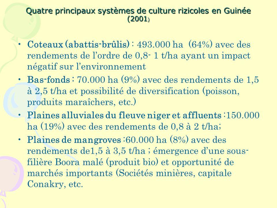Quatre principaux systèmes de culture rizicoles en Guinée (2001)