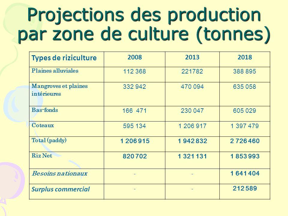Projections des production par zone de culture (tonnes)