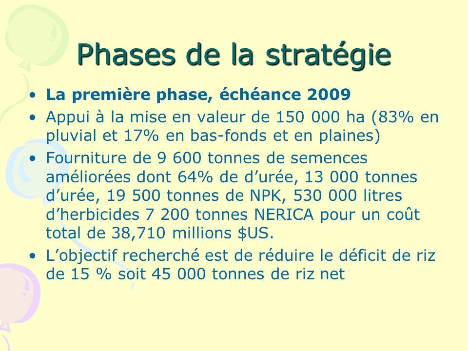 Phases de la stratégie La première phase, échéance 2009