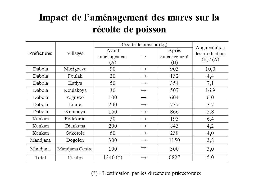 Impact de l'aménagement des mares sur la récolte de poisson