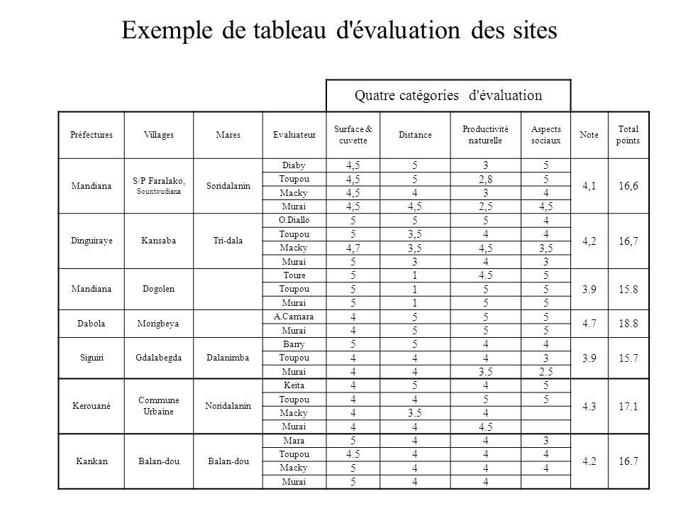 Exemple de tableau d évaluation des sites