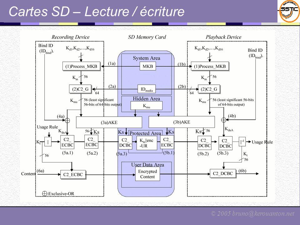 Cartes SD – Lecture / écriture
