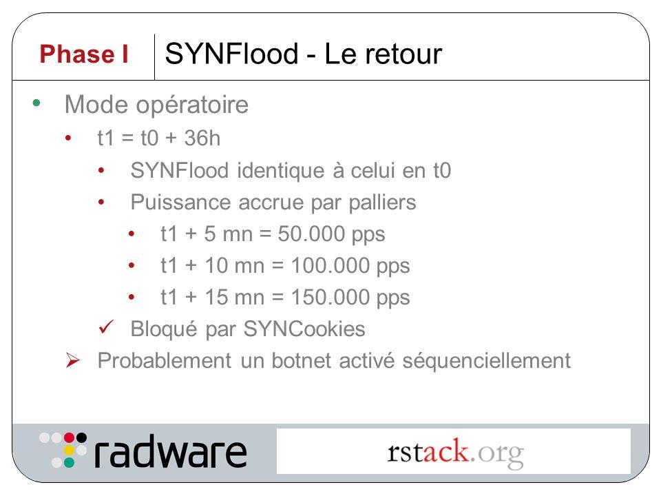 SYNFlood - Le retour Phase I Mode opératoire t1 = t0 + 36h