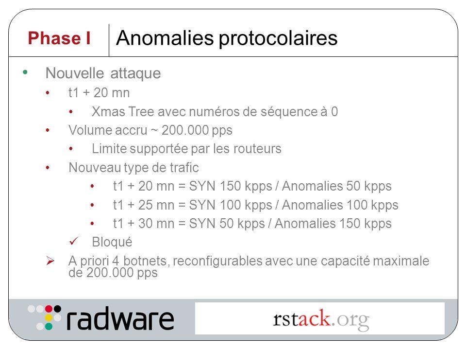Anomalies protocolaires