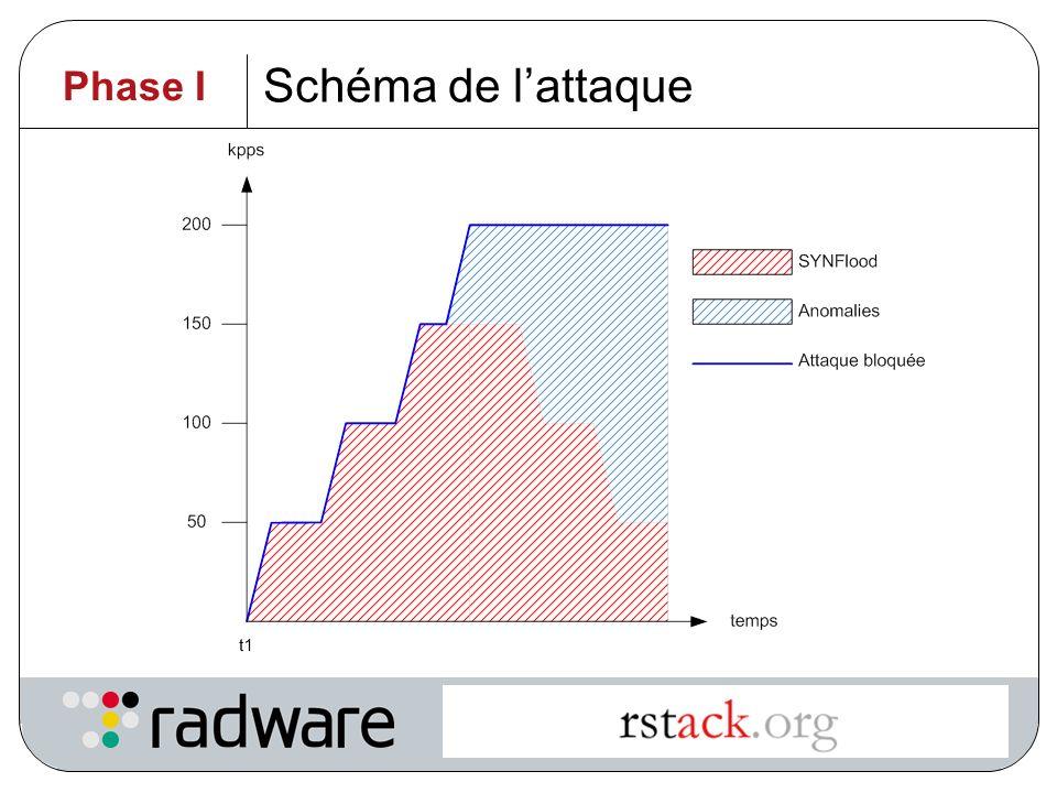 Schéma de l'attaque Phase I