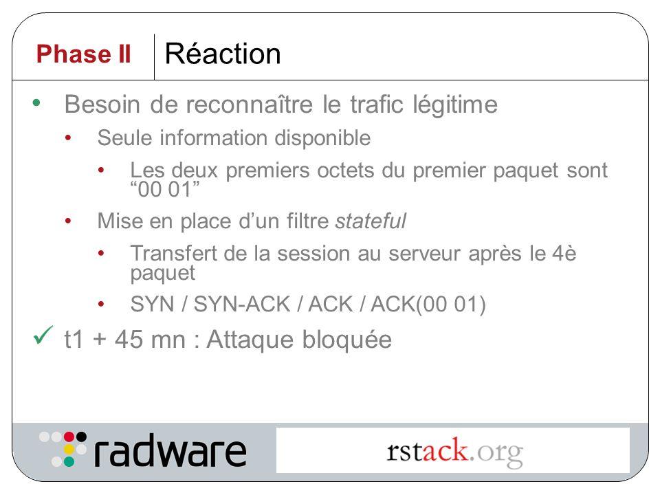 Réaction Phase II Besoin de reconnaître le trafic légitime