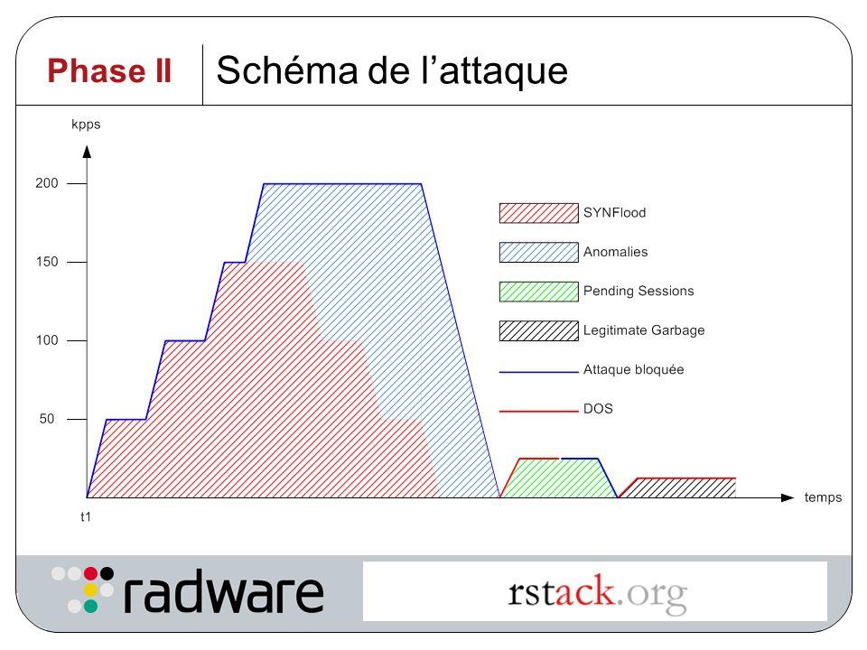Schéma de l'attaque Phase II