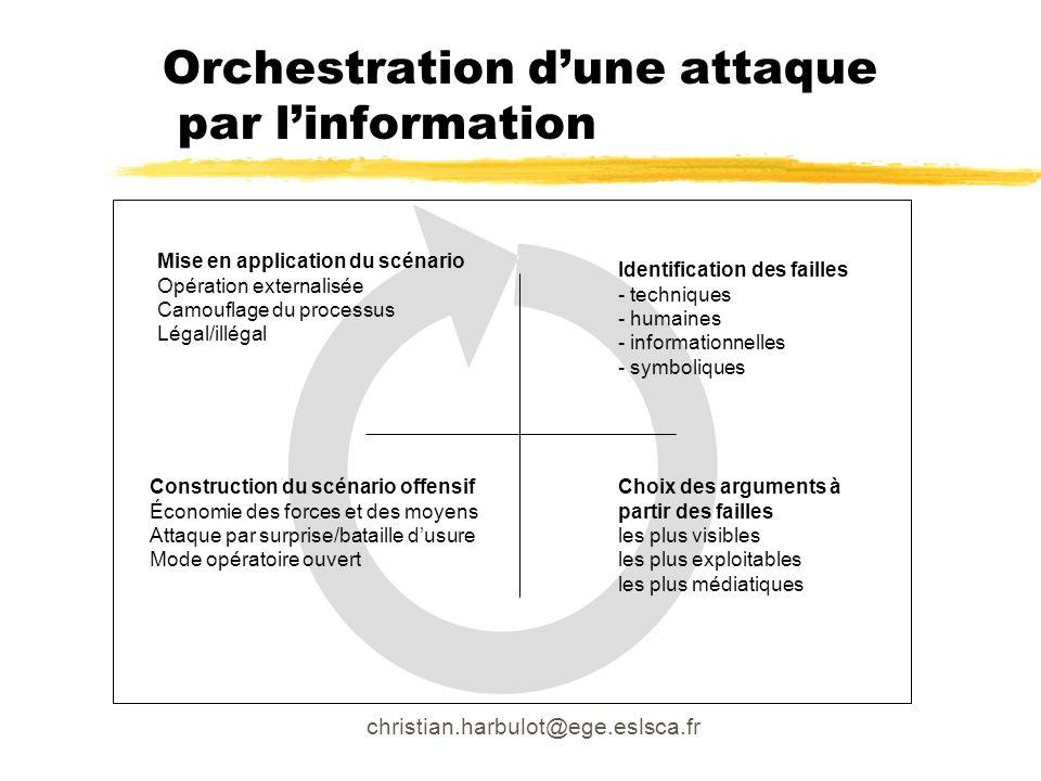 Orchestration d'une attaque par l'information