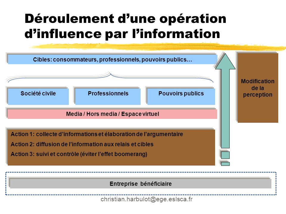 Déroulement d'une opération d'influence par l'information